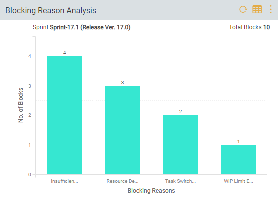 Blocking Reason Analysis