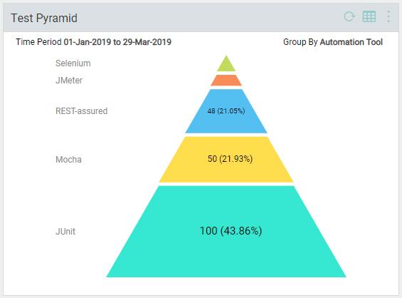 Test Pyramid Chart