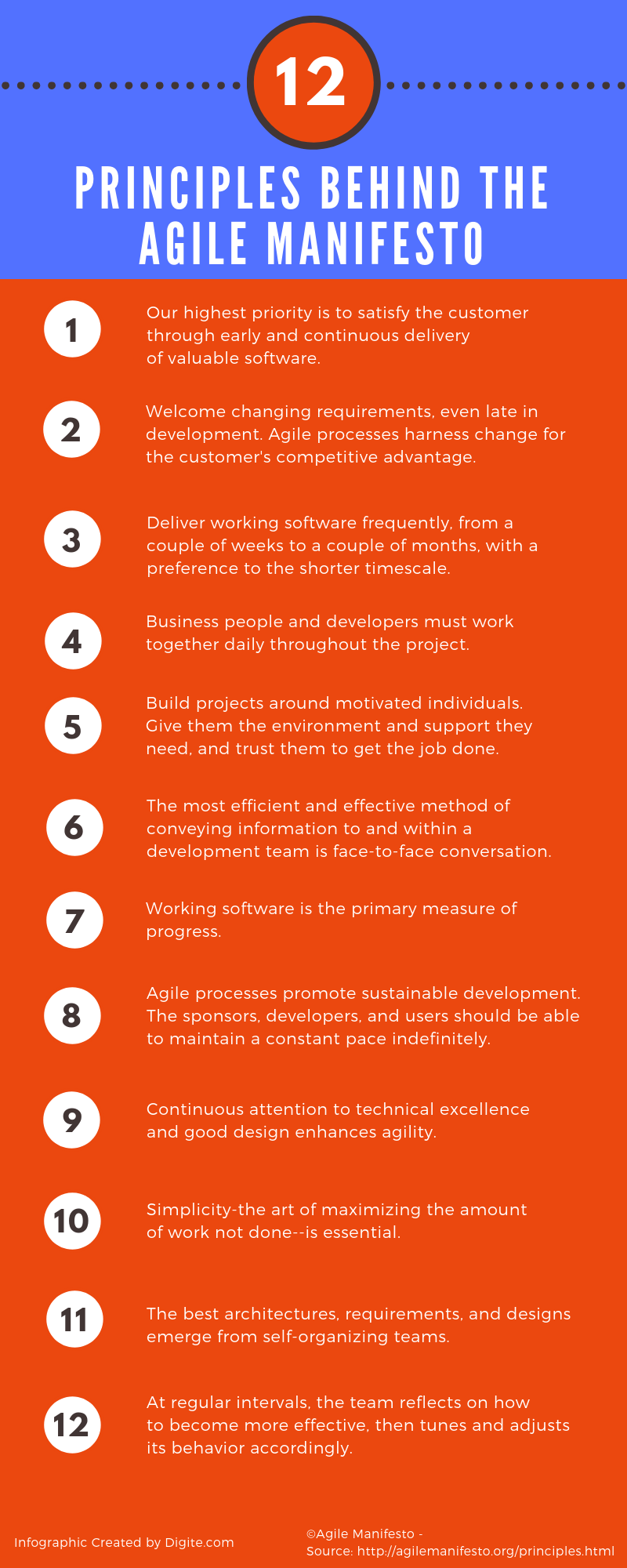 Infographic 12 Principles Of The Agile Manifesto