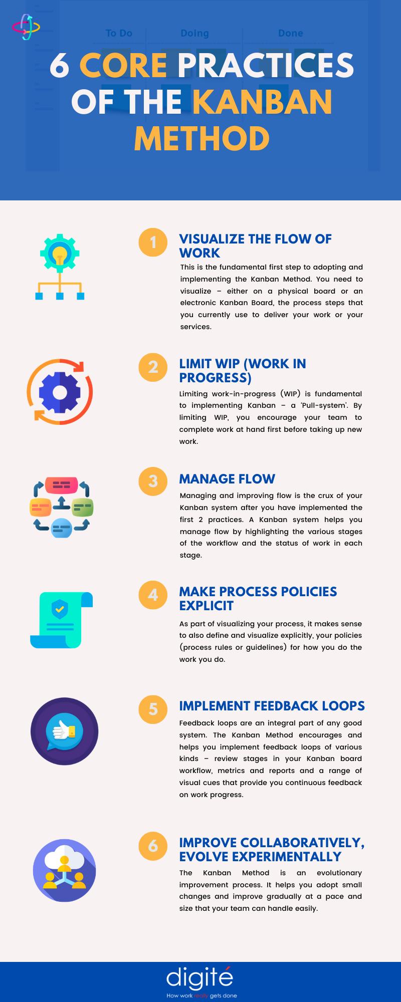 6 Core Practices of Kanban